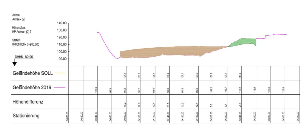Höhenplan-Tabelle-Volumenberechnung-Gelaendehoehe-Soll-Ist-Vergleich-Ergebnis-DGM-Erstellung-eines-Steinbruchs-aus-Drohnendaten