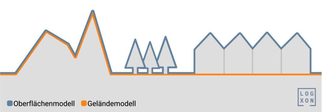 Logxon-Grafik-Erklaerung-Unterschied-digitales-Gelaendemodell-digitales-Oberflaechenmodell-digitale-Gelaendemodelle-digitale-Oberflaechenmodelle-Definition-DGM-DOM-DHM